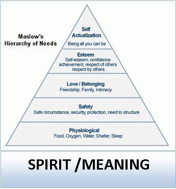 Dialogues - Maslow revisited